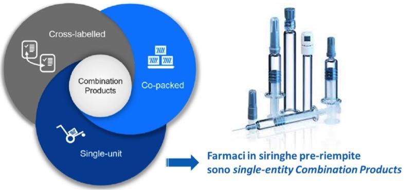 Combination product siringhe pre riempite